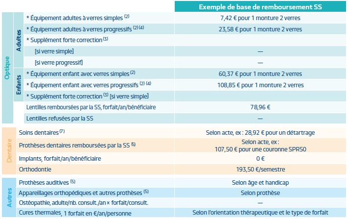 mutuelle pro btp remboursements